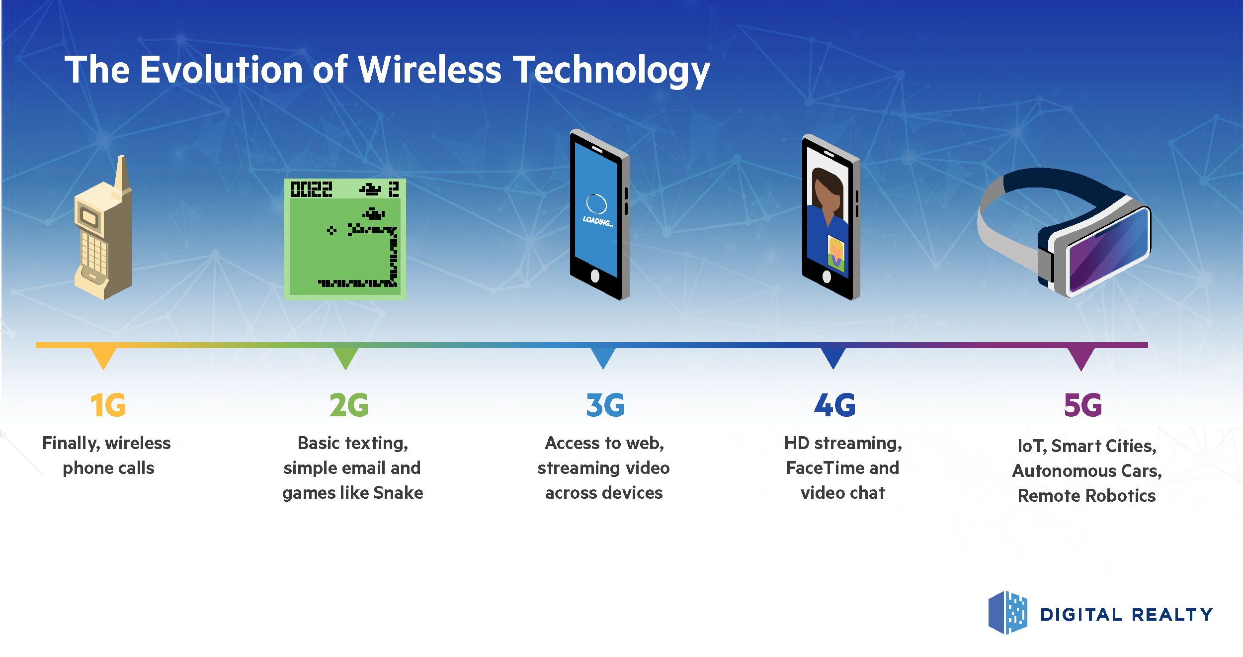 The Evolution of Wireless Technology Infographic