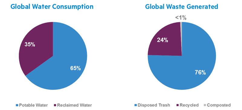 Consumption Chart